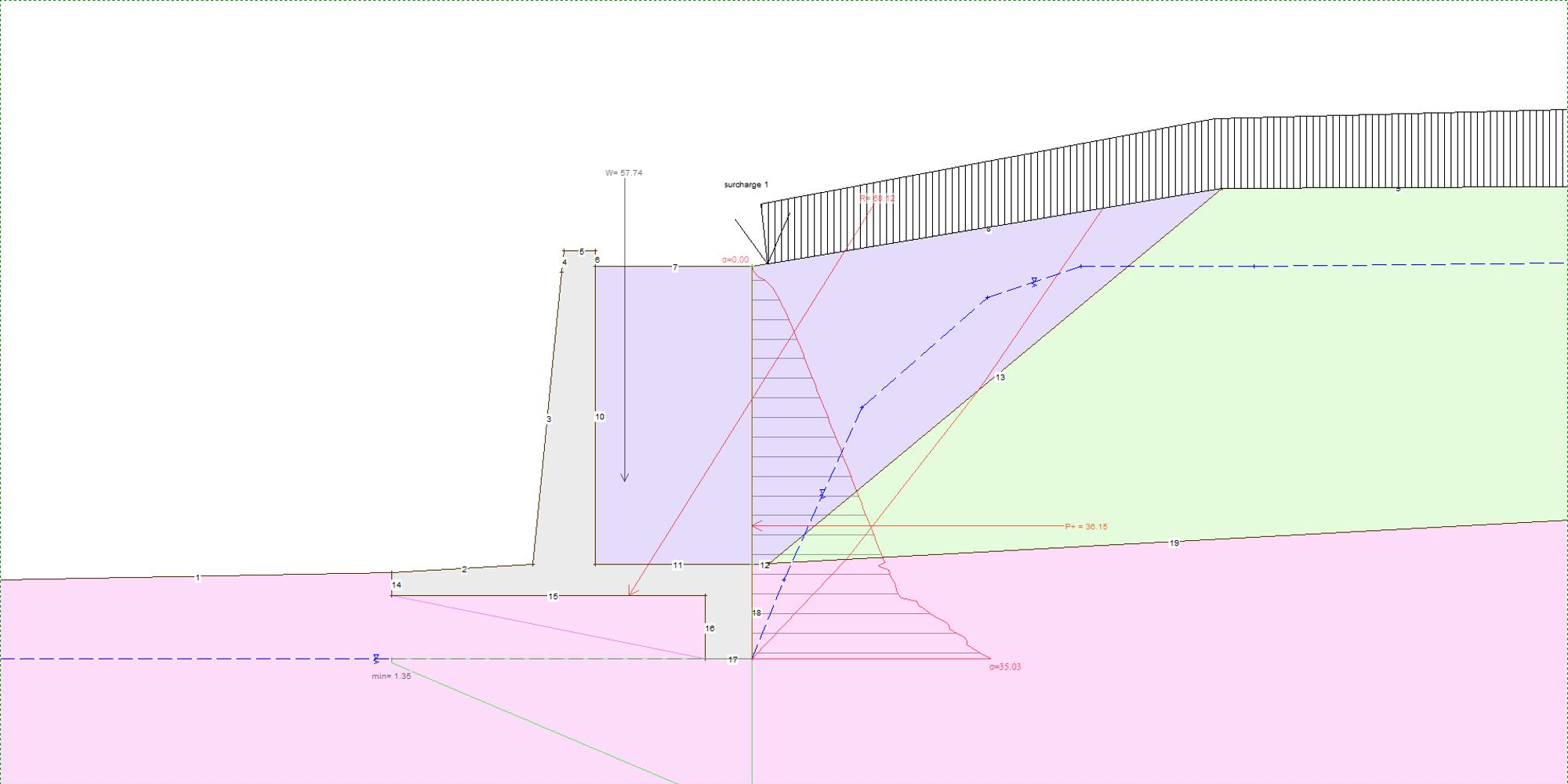 Efforts de poussée sur  mur Cantilever avec Bêche