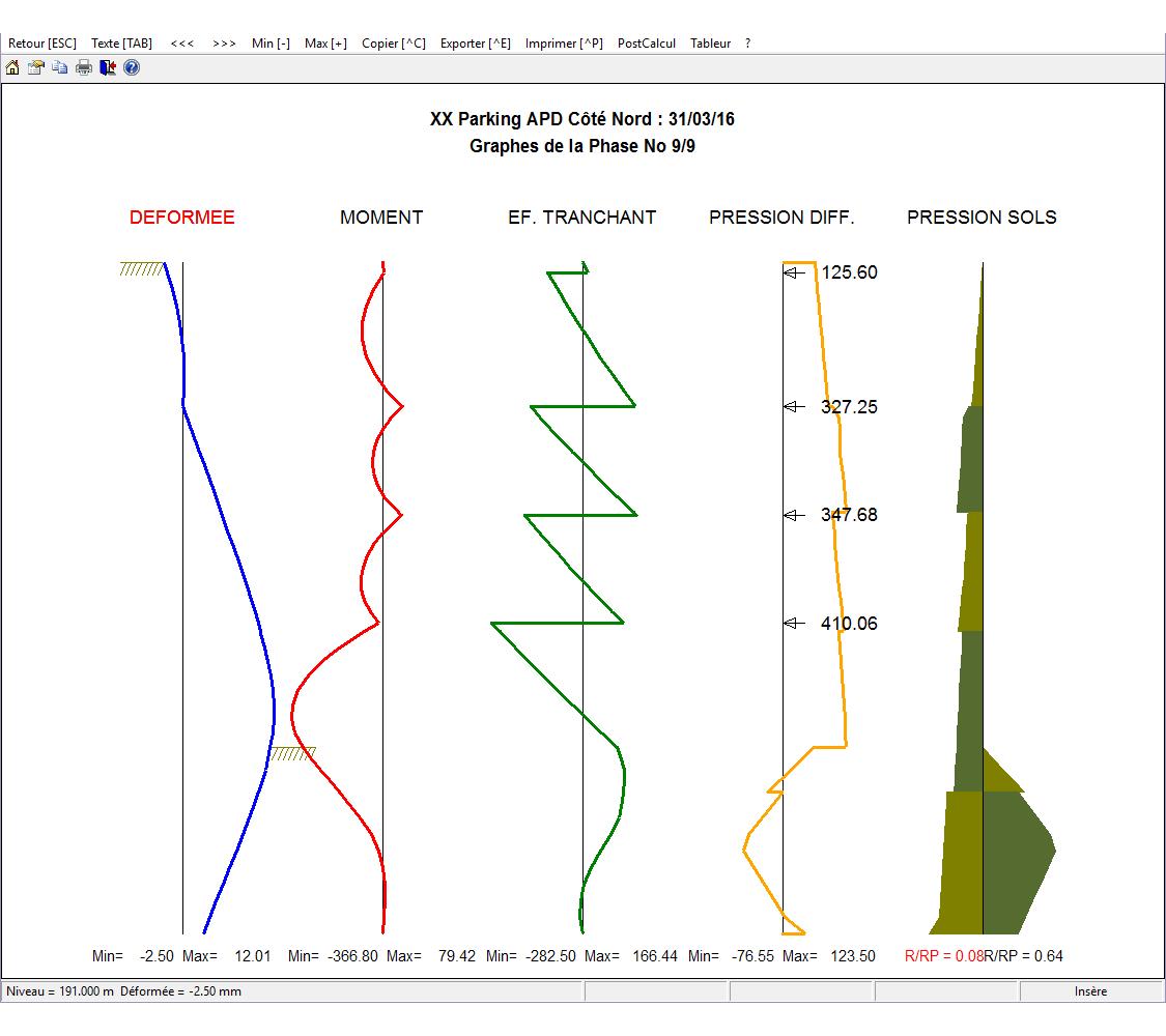 Visualisation graphique des résultats sous RIDO