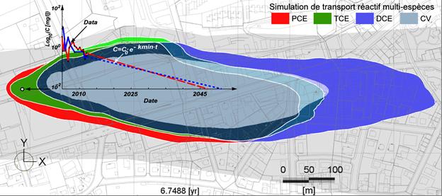 Modélisation hydrogéologique d'une dépollution de nappe (Suisse)