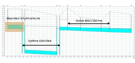 Réseau d'eaux claires de l'Aéroport de Genève : Modélisation et adaptation aux travaux du nouveau terminal Aéroport de Genève – Meyrin – Suisse
